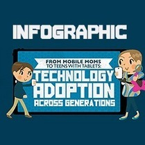 Infographic: From Mobile Moms To Teens With Tablets | Conduit Blog | Digital Play | Scoop.it