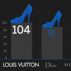 Luxury Brands on Social Media | Visual.ly | Social Media Visuals & Infographics | Scoop.it