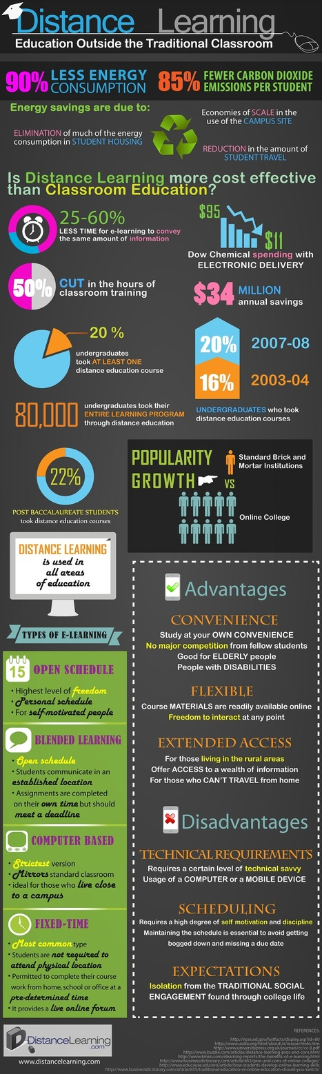 Distance Learning: Education Outside the Traditional Classroom – Infographic | DistanceLearning.com | Meharto | Scoop.it