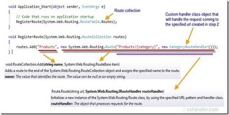 Easy Steps to URL Rewriting in Asp.Net 4.0   CSHandler.com   .NET coding   Scoop.it