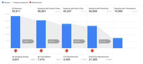 """Enhanced Ecommerce Tips And Learnings 
