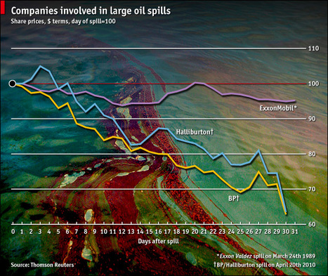 In Deepwater: How the share prices of BP and Exxon have fared after big oil spills   Nature + Economics   Scoop.it