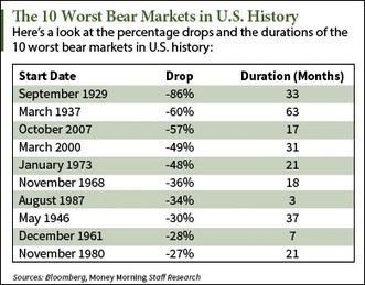Bear Market History: The 10 Biggest S&P 500 Pullbacks - Money Morning | stock market | Scoop.it