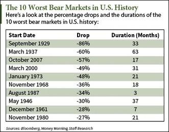 Bear Market History: The 10 Biggest S&P 500 Pullbacks - Money Morning | stock market | Scoop.it