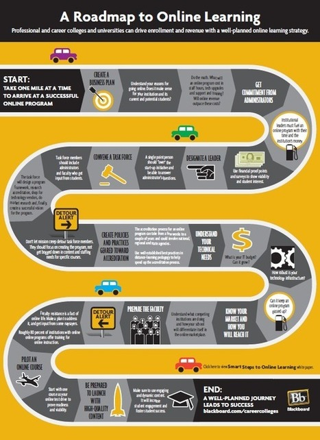 Infographic: A Roadmap to Online Learning | | Blackboard blogs | Learning Happens Everywhere! | Scoop.it