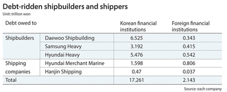 Gov't takes on failing shippers and shipbuilders | Sustain Our Earth | Scoop.it