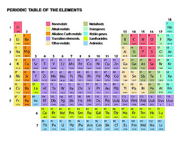 Periodic Table of Elements | periodic table of elements | Scoop.it