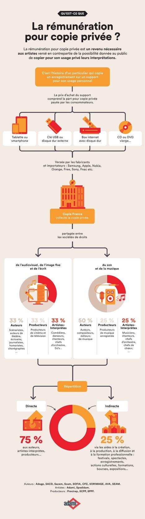 La rémunération pour copie privée (via l'Adami) | Actu filière musique | Scoop.it