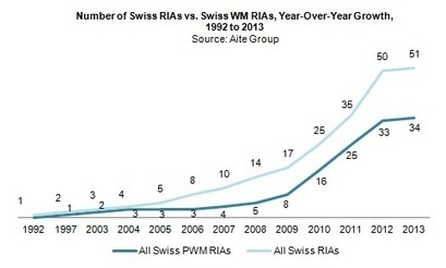 Offshore U.S. Private Wealth: Switzerland's Compliant Re-Engagement   Aite Group   Global Wealth Management Insights   Scoop.it