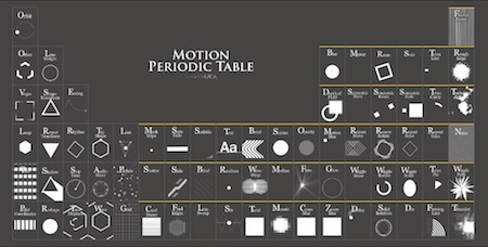 The Motion Periodic Table | Big Data - Visual Analytics | Scoop.it