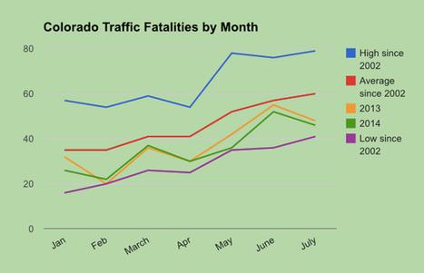 Since marijuana legalization, highway fatalities in Colorado are at near-historic lows | Scott's Linkorama | Scoop.it
