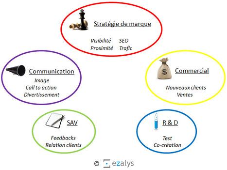 Qu'est-ce que l'e-réputation ? - EZALYS | Architecte de vos projets web | E-tourisme JG | Scoop.it