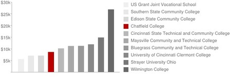 Relief for College Sticker Shock | Higher Education Admissions | Scoop.it