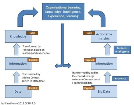 Knowledge Management and Big Data: Strange Bedfellows? | Strategy and Information Analysis | Scoop.it