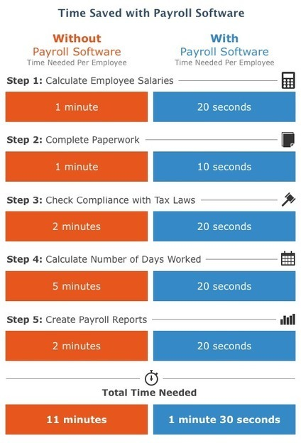 Payroll Software Reviews | Comparison of the Best Payroll Solutions | Payroll Software Programs | Scoop.it
