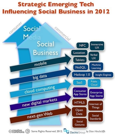 Do not look back in anger Emerging Tech Trends That Will Impact Social Business in 2012.. | Designing  services | Scoop.it