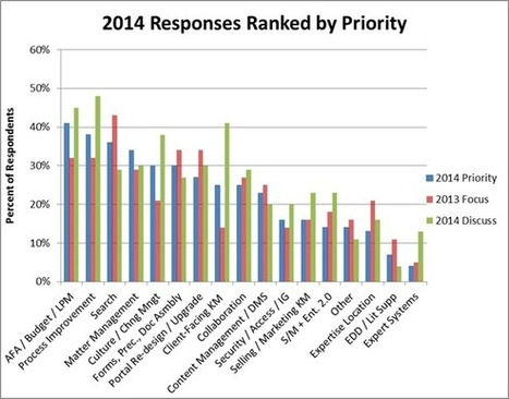 Knowledge Management Priorities in Large Law Firms - 2014 Survey - Prism Legal | Legal News Insights | Scoop.it