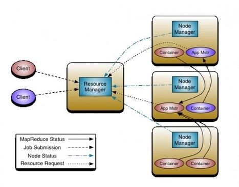 An introduction to Apache Hadoop | Opensource.com | Tout Numérique | Scoop.it