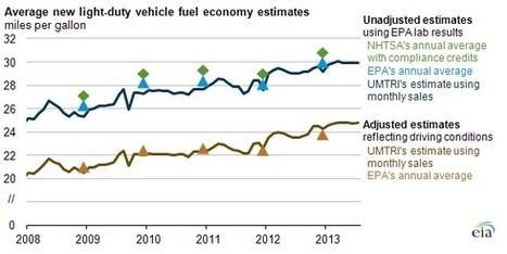 Fuel Economy Of New Vehicles Continues To Improve - EarthTechling | Reliable Troubleshotting Team In Vehicle & Transmission Repair | Scoop.it