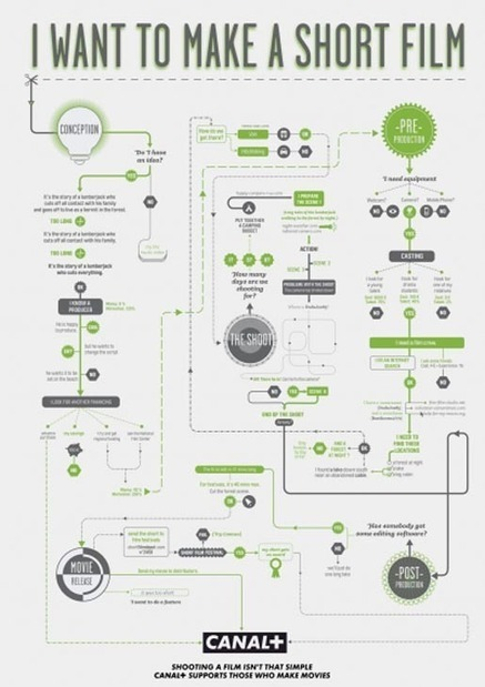 Canal Plus Film Making Flow Charts | PRODUCTION of Video Music clips and songs | Scoop.it