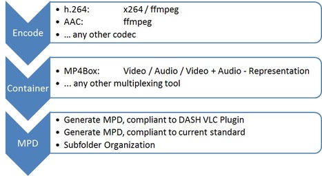 DASHEncoder – a new content generation tool built on top of GPAC's MP4Box | All About Video Streaming | Scoop.it