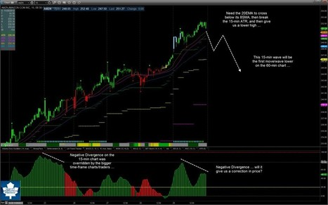 Quick Look at AMZN … | Trading with Leaf_West | Amazon.com Inc. | Scoop.it