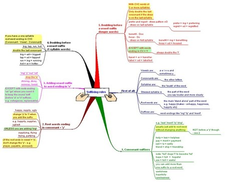 English Language Suffixing Rules Mind Map | connyb | Scoop.it