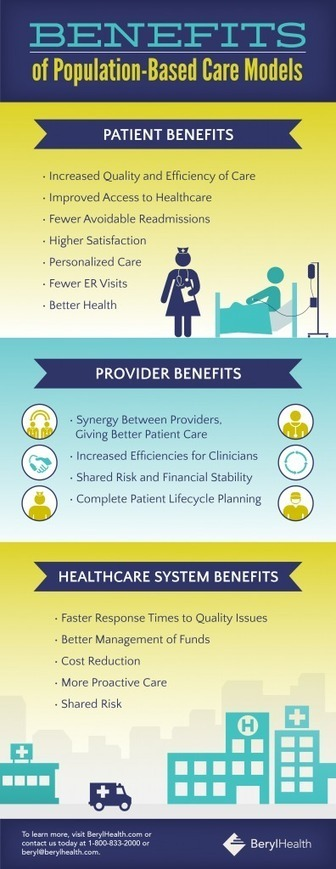 INFOGRAPHIC: Benefits of Population-Based Care Models | BerylHealth | Improving the Patient Experience | Scoop.it