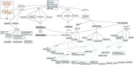 PLE qué es un entorno personal de aprendizaje? E.P.A. PLE | EdumaTICa: TIC en Educación | Scoop.it