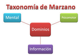 Educación Basada en Competencias: Marzano Research Laboratory | Mathematics learning | Scoop.it