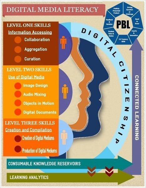 Digital Media Literacy | Personal e-Learning Environments | Media literacy | Scoop.it