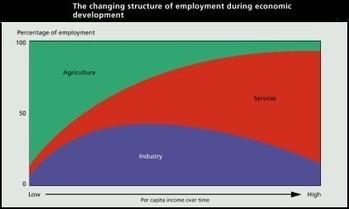 Lean, Digital, e l'importanza crescente della service economy — Medium   Ecosistema XXI   Scoop.it