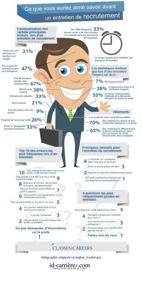 Infographie : 10 trucs que tu aurais aimé savoir avant d'aller à un entretien | Le SAV du web | Emploi | Scoop.it