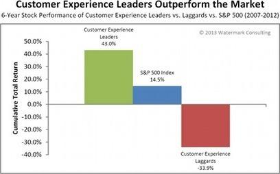 C'est pas mon idée !: La valeur réelle de l'expérience client | Consommateurs, vendeurs, managers : il est l'heure! | Scoop.it
