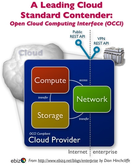 As Cloud Computing Grows, Where Are The Standards?   Conciencia Colectiva   Scoop.it
