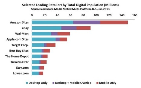 5 Things Every Marketer Should Know About Mobile Commerce | Technology | Scoop.it