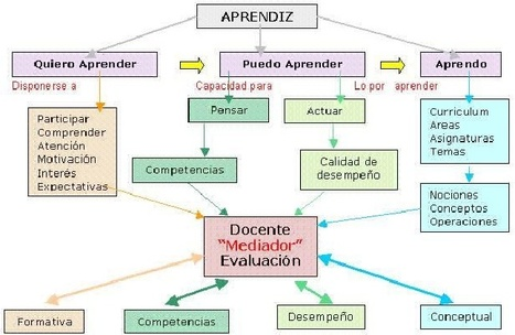 LA EVALUACIÓN DEL APRENDIZAJE A TRAVÉS DE INTERNET By .@juandoming | Teach-nology | Scoop.it