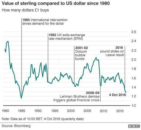 FTSE 100 on track for record closing high as sterling falls - BBC News | Economics | Scoop.it