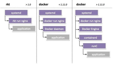 Moving from Docker to rkt | Cloud Innovation | Scoop.it