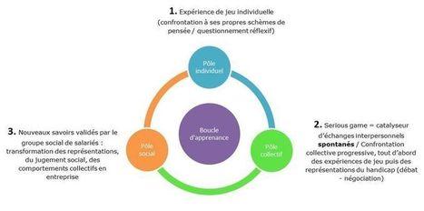 Le Blog du numérique du Cnam des Pays de la Loire: Serious game «SecretCAM handicap»- 7 : «Effets du serious game sur les salariés: l'hypothèse de l'existence d'une boucle d'apprenance » | Symetrix | Scoop.it
