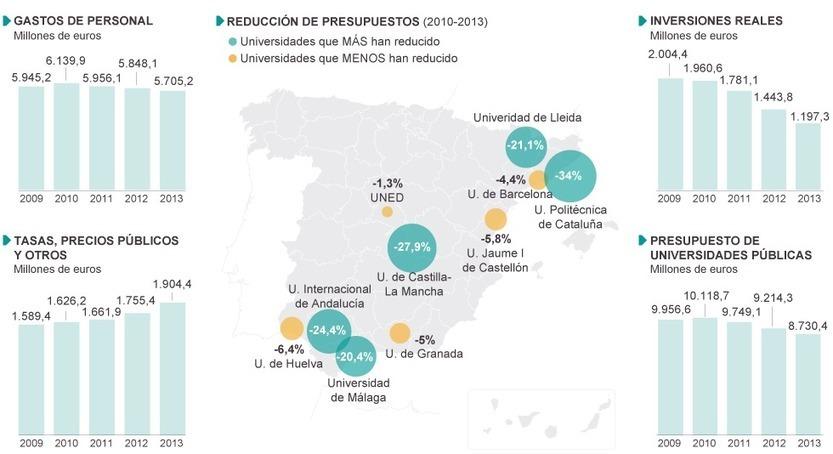 Presupuestos de las universidades españolas