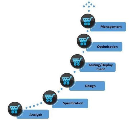 Magento eCommerce Development | Magento Website Shopping Cart Development Australia – Shivam Technologies | software | Scoop.it