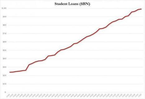 $146 Billion and 15% in Student Loan Defaults, the Highest Since 1995   EconMatters   EconMatters   Scoop.it