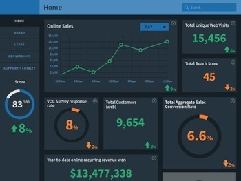 4 Metrics Serious Sales and Marketing Alignment Leaders Must Track | MarketingHits | Scoop.it