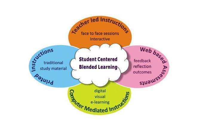 Different forms of Blended Learning in Classroo...