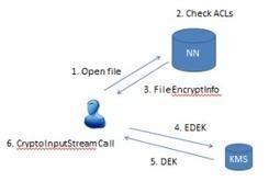 Hadoop 2.6 and Native Encryption-at-Rest | Javalobby | BigData Hadoop Ecosystem | Scoop.it