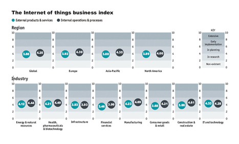 The Economist | The Internet of Things business index | Mercadoc | Scoop.it