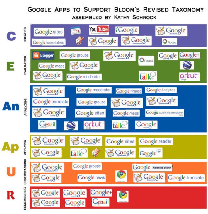 La taxonomie de Bloom revisitée pour de nouveaux paradigmes d'apprentissage | TIC et TICE mais... en français | Scoop.it