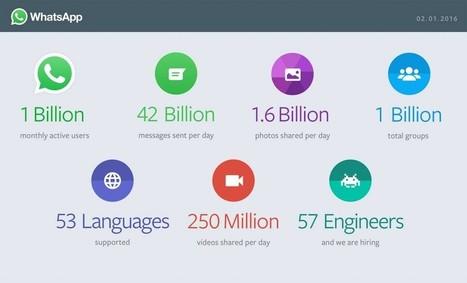E WhatsApp ora ha 1 miliardo di utenti | Social Media War | Scoop.it