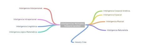 Inteligencias Múltiples: Recursos para poner en práctica en el aula la teoría de Howard Gardner | Conocity | Scoop.it